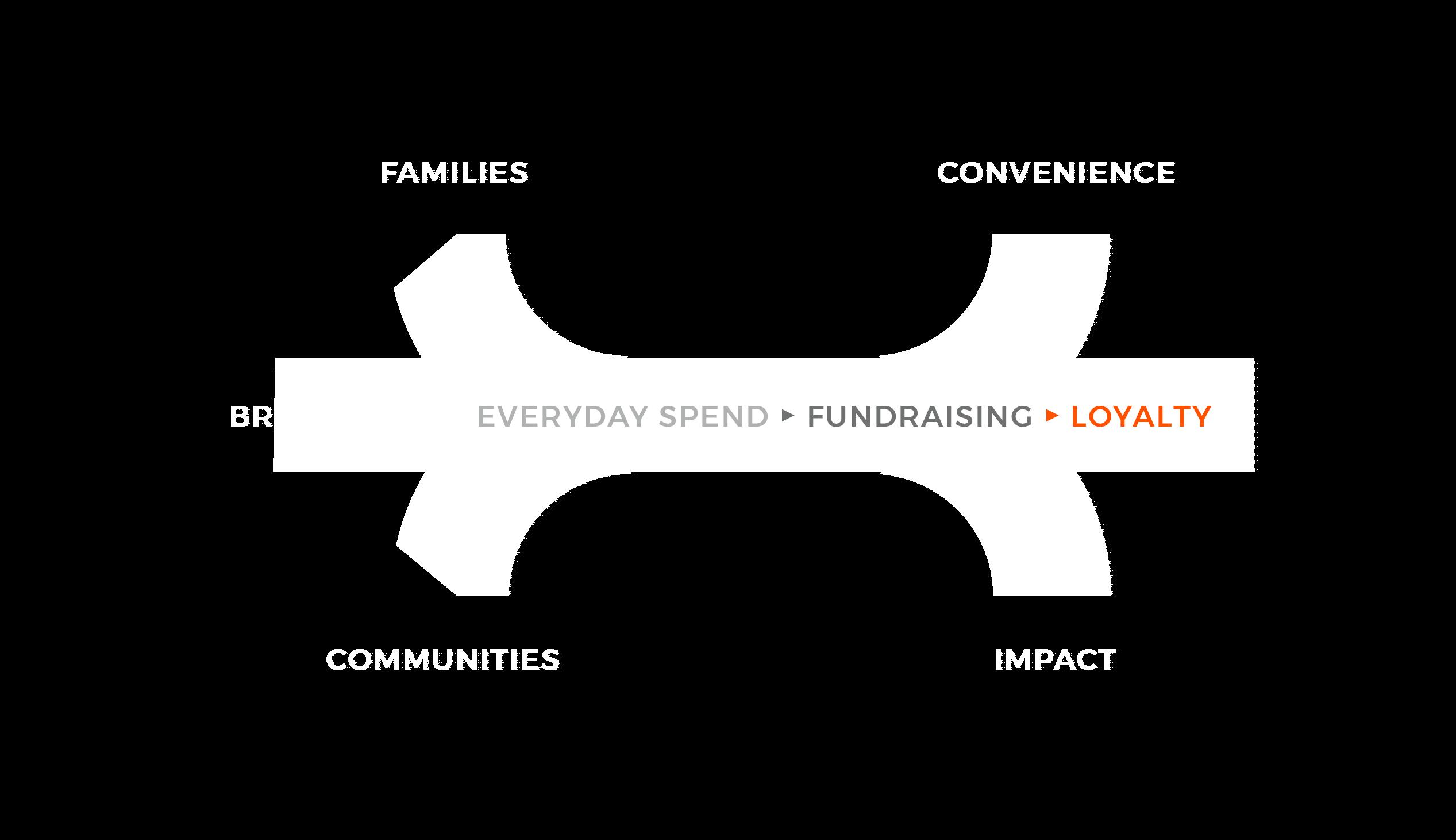 Fundraising-Diagram